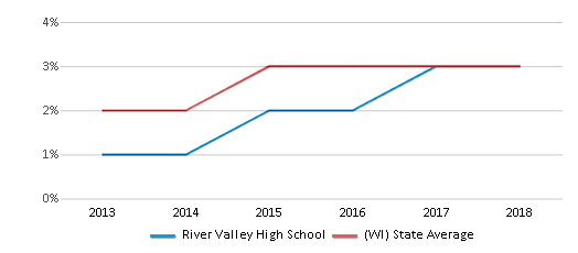 This chart display the percentage of students of two or more races in River Valley High School and the percentage of public school students of two or more races in Wisconsin by year, with the latest 2017-18 school year data.