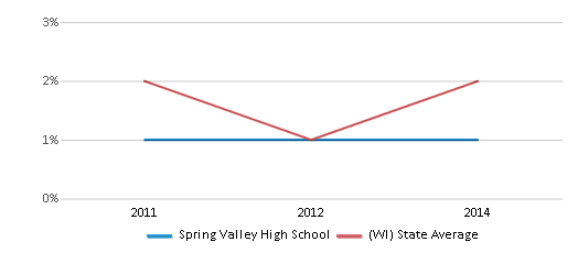 This chart display the percentage of students of two or more races in Spring Valley High School and the percentage of public school students of two or more races in Wisconsin by year, with the latest 2013-14 school year data.