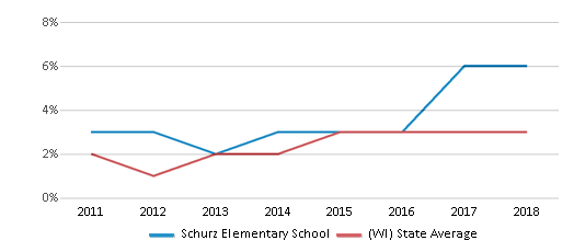 This chart display the percentage of students of two or more races in Schurz Elementary School and the percentage of public school students of two or more races in Wisconsin by year, with the latest 2017-18 school year data.