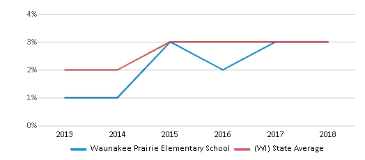 This chart display the percentage of students of two or more races in Waunakee Prairie Elementary School and the percentage of public school students of two or more races in Wisconsin by year, with the latest 2017-18 school year data.