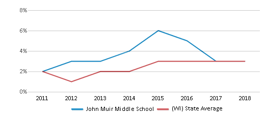 This chart display the percentage of students of two or more races in John Muir Middle School and the percentage of public school students of two or more races in Wisconsin by year, with the latest 2017-18 school year data.