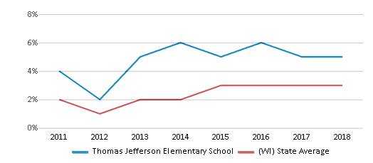 This chart display the percentage of students of two or more races in Thomas Jefferson Elementary School and the percentage of public school students of two or more races in Wisconsin by year, with the latest 2017-18 school year data.