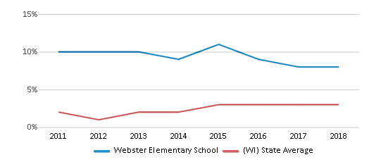 This chart display the percentage of students of two or more races in Webster Elementary School and the percentage of public school students of two or more races in Wisconsin by year, with the latest 2017-18 school year data.