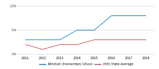 This chart display the percentage of students of two or more races in Mitchell Elementary School and the percentage of public school students of two or more races in Wisconsin by year, with the latest 2017-18 school year data.