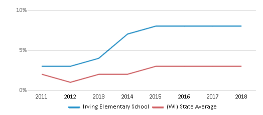 This chart display the percentage of students of two or more races in Irving Elementary School and the percentage of public school students of two or more races in Wisconsin by year, with the latest 2017-18 school year data.
