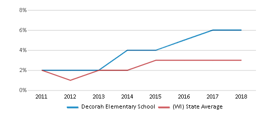 This chart display the percentage of students of two or more races in Decorah Elementary School and the percentage of public school students of two or more races in Wisconsin by year, with the latest 2017-18 school year data.