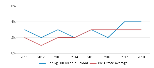 This chart display the percentage of students of two or more races in Spring Hill Middle School and the percentage of public school students of two or more races in Wisconsin by year, with the latest 2017-18 school year data.