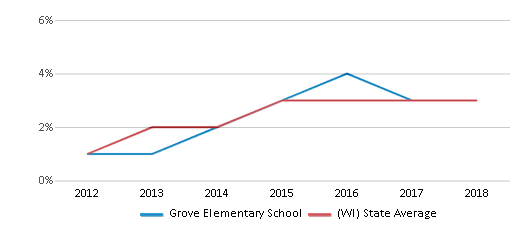 This chart display the percentage of students of two or more races in Grove Elementary School and the percentage of public school students of two or more races in Wisconsin by year, with the latest 2017-18 school year data.