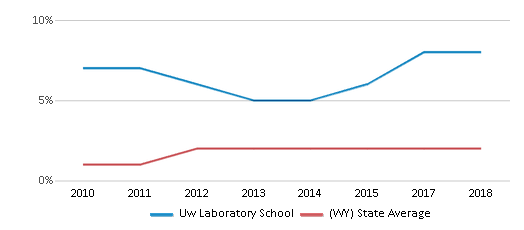 This chart display the percentage of students of two or more races in Uw Laboratory School and the percentage of public school students of two or more races in Wyoming by year, with the latest 2017-18 school year data.