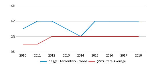 This chart display the percentage of students of two or more races in Baggs Elementary School and the percentage of public school students of two or more races in Wyoming by year, with the latest 2017-18 school year data.