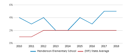 This chart display the percentage of students of two or more races in Henderson Elementary School and the percentage of public school students of two or more races in Wyoming by year, with the latest 2017-18 school year data.