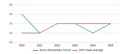 This chart display the percentage of students of two or more races in Burns Elementary School and the percentage of public school students of two or more races in Wyoming by year, with the latest 2014-15 school year data.