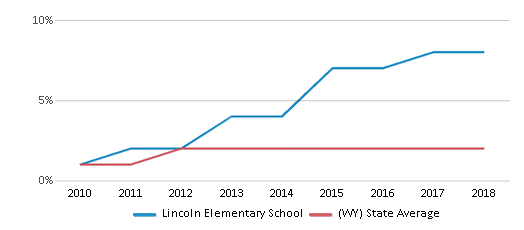 This chart display the percentage of students of two or more races in Lincoln Elementary School and the percentage of public school students of two or more races in Wyoming by year, with the latest 2017-18 school year data.