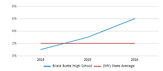 This chart display the percentage of students of two or more races in Black Butte High School and the percentage of public school students of two or more races in Wyoming by year, with the latest 2015-16 school year data.