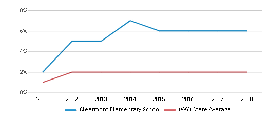 This chart display the percentage of students of two or more races in Clearmont Elementary School and the percentage of public school students of two or more races in Wyoming by year, with the latest 2017-18 school year data.