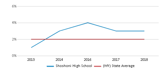 This chart display the percentage of students of two or more races in Shoshoni High School and the percentage of public school students of two or more races in Wyoming by year, with the latest 2017-18 school year data.