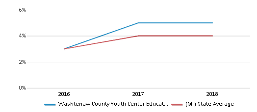 This chart display the percentage of students of two or more races in Washtenaw County Youth Center Educational Programs and the percentage of public school students of two or more races in Michigan by year, with the latest 2017-18 school year data.