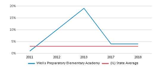 This chart display the percentage of students of two or more races in Wells Preparatory Elementary Academy and the percentage of public school students of two or more races in Illinois by year, with the latest 2017-18 school year data.