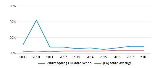 This chart display the percentage of students of two or more races in Warm Springs Middle School and the percentage of public school students of two or more races in California by year, with the latest 2017-18 school year data.