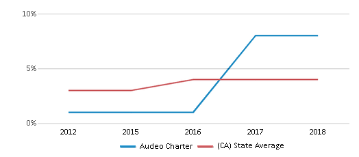 This chart display the percentage of students of two or more races in Audeo Charter and the percentage of public school students of two or more races in California by year, with the latest 2017-18 school year data.