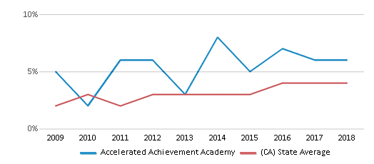This chart display the percentage of students of two or more races in Accelerated Achievement Academy and the percentage of public school students of two or more races in California by year, with the latest 2017-18 school year data.