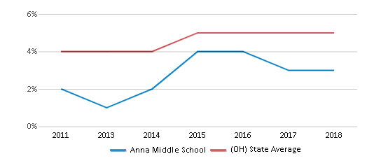 This chart display the percentage of students of two or more races in Anna Middle School and the percentage of public school students of two or more races in Ohio by year, with the latest 2017-18 school year data.