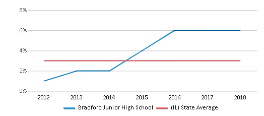 This chart display the percentage of students of two or more races in Bradford Junior High School and the percentage of public school students of two or more races in Illinois by year, with the latest 2017-18 school year data.