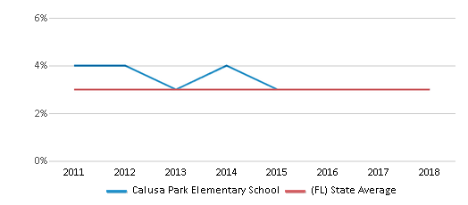 This chart display the percentage of students of two or more races in Calusa Park Elementary School and the percentage of public school students of two or more races in Florida by year, with the latest 2017-18 school year data.