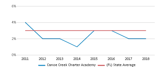 This chart display the percentage of students of two or more races in Canoe Creek Charter Academy and the percentage of public school students of two or more races in Florida by year, with the latest 2017-18 school year data.