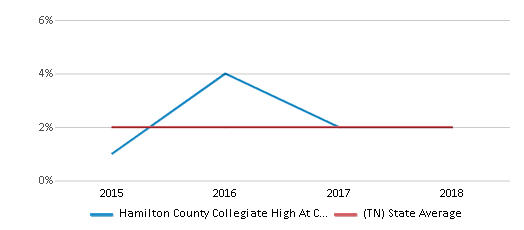This chart display the percentage of students of two or more races in Hamilton County Collegiate High At Chattanooga State and the percentage of public school students of two or more races in Tennessee by year, with the latest 2017-18 school year data.