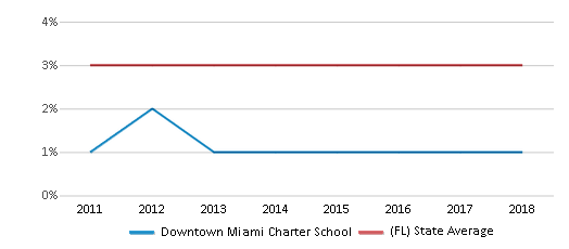 This chart display the percentage of students of two or more races in Downtown Miami Charter School and the percentage of public school students of two or more races in Florida by year, with the latest 2017-18 school year data.