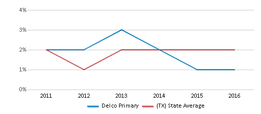 This chart display the percentage of students of two or more races in Delco Primary and the percentage of public school students of two or more races in Texas by year, with the latest 2015-16 school year data.