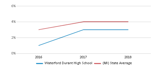 This chart display the percentage of students of two or more races in Waterford Durant High School and the percentage of public school students of two or more races in Michigan by year, with the latest 2017-18 school year data.