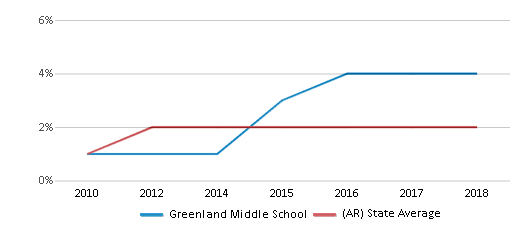 This chart display the percentage of students of two or more races in Greenland Middle School and the percentage of public school students of two or more races in Arkansas by year, with the latest 2017-18 school year data.