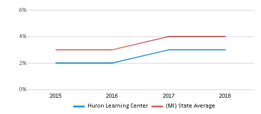 This chart display the percentage of students of two or more races in Huron Learning Center and the percentage of public school students of two or more races in Michigan by year, with the latest 2017-18 school year data.