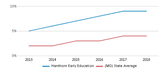 This chart display the percentage of students of two or more races in Hanthorn Early Education and the percentage of public school students of two or more races in Missouri by year, with the latest 2017-18 school year data.