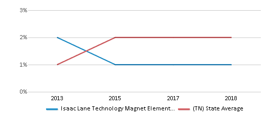 This chart display the percentage of students of two or more races in Isaac Lane Technology Magnet Elementary School and the percentage of public school students of two or more races in Tennessee by year, with the latest 2017-18 school year data.
