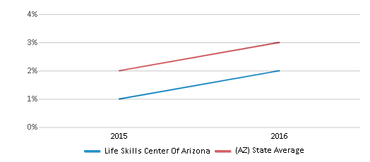 This chart display the percentage of students of two or more races in Life Skills Center Of Arizona and the percentage of public school students of two or more races in Arizona by year, with the latest 2015-16 school year data.