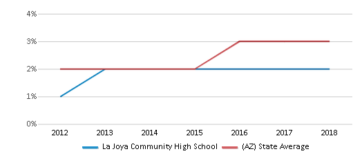 This chart display the percentage of students of two or more races in La Joya Community High School and the percentage of public school students of two or more races in Arizona by year, with the latest 2017-18 school year data.