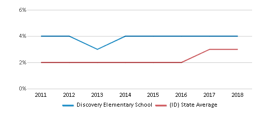 This chart display the percentage of students of two or more races in Discovery Elementary School and the percentage of public school students of two or more races in Idaho by year, with the latest 2017-18 school year data.