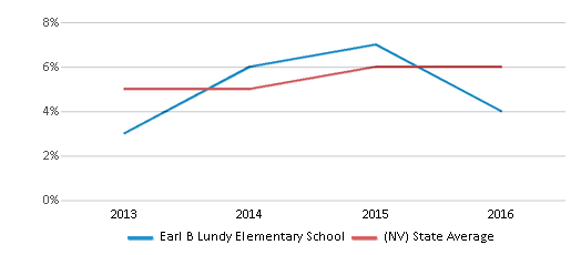 This chart display the percentage of students of two or more races in Earl B Lundy Elementary School and the percentage of public school students of two or more races in Nevada by year, with the latest 2015-16 school year data.