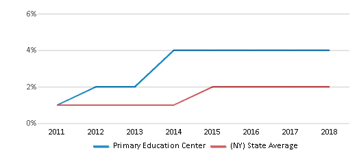 This chart display the percentage of students of two or more races in Primary Education Center and the percentage of public school students of two or more races in New York by year, with the latest 2017-18 school year data.