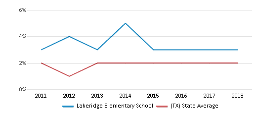 This chart display the percentage of students of two or more races in Lakeridge Elementary School and the percentage of public school students of two or more races in Texas by year, with the latest 2017-18 school year data.