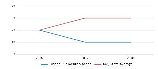 This chart display the percentage of students of two or more races in Mcneal Elementary School and the percentage of public school students of two or more races in Arizona by year, with the latest 2017-18 school year data.