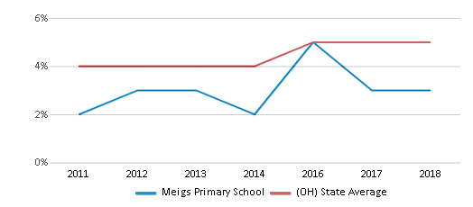 This chart display the percentage of students of two or more races in Meigs Primary School and the percentage of public school students of two or more races in Ohio by year, with the latest 2017-18 school year data.