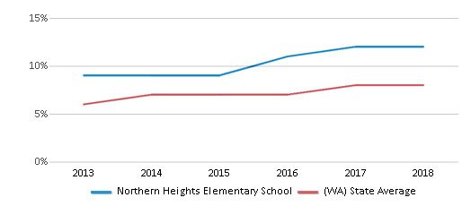 This chart display the percentage of students of two or more races in Northern Heights Elementary School and the percentage of public school students of two or more races in Washington by year, with the latest 2017-18 school year data.