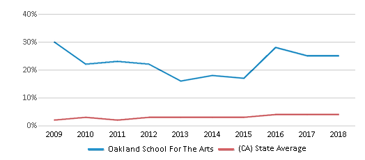This chart display the percentage of students of two or more races in Oakland School For The Arts and the percentage of public school students of two or more races in California by year, with the latest 2017-18 school year data.