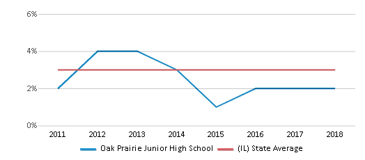 This chart display the percentage of students of two or more races in Oak Prairie Junior High School and the percentage of public school students of two or more races in Illinois by year, with the latest 2017-18 school year data.