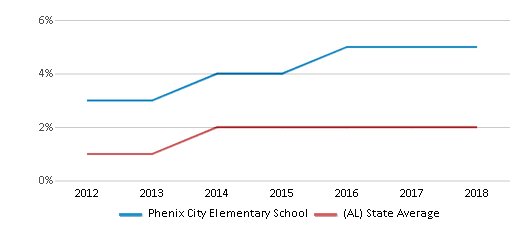 This chart display the percentage of students of two or more races in Phenix City Elementary School and the percentage of public school students of two or more races in Alabama by year, with the latest 2017-18 school year data.