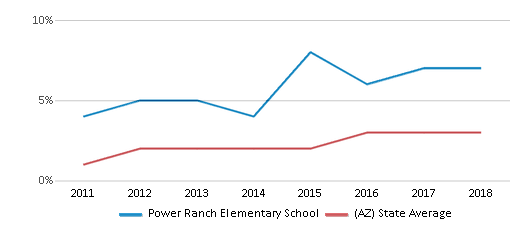 This chart display the percentage of students of two or more races in Power Ranch Elementary School and the percentage of public school students of two or more races in Arizona by year, with the latest 2017-18 school year data.